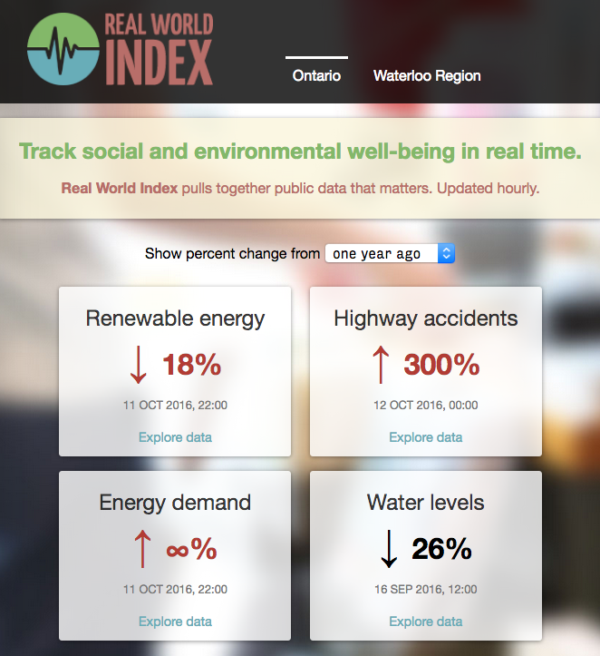 Real World Index: Homepage dashboard